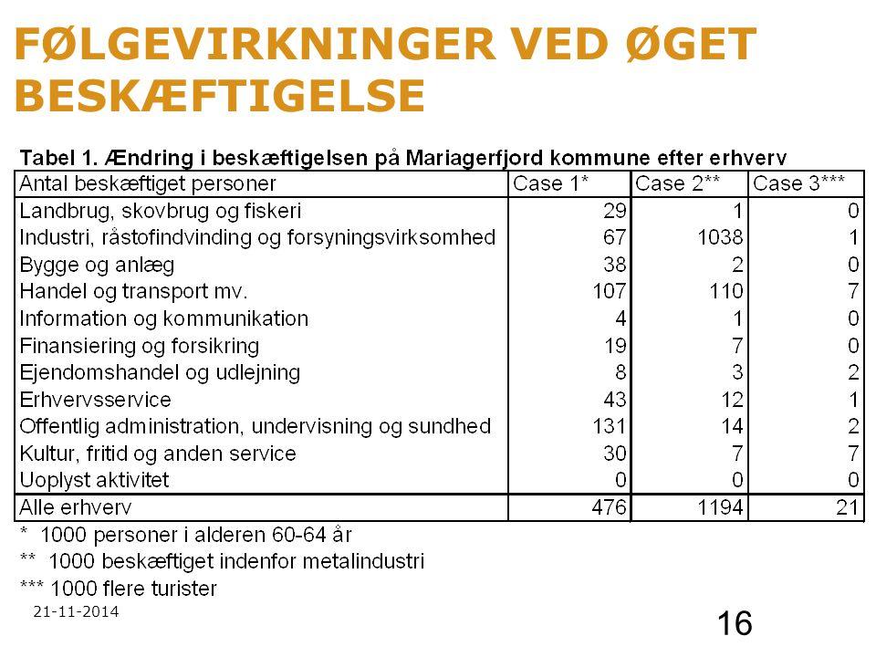 21-11-2014 16 FØLGEVIRKNINGER VED ØGET BESKÆFTIGELSE