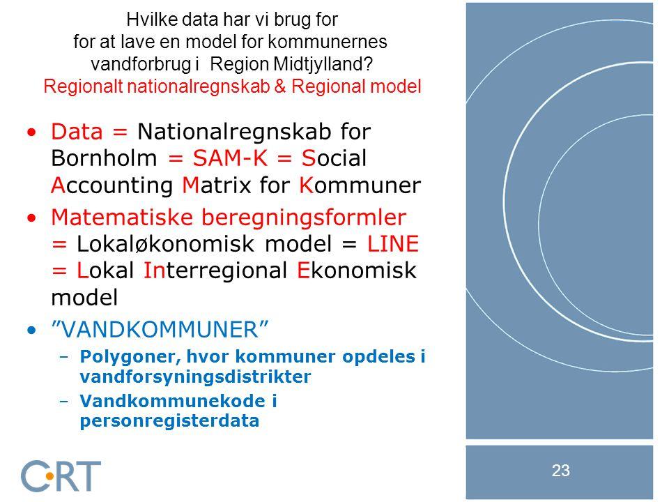 21-11-2014 23 Data = Nationalregnskab for Bornholm = SAM-K = Social Accounting Matrix for Kommuner Matematiske beregningsformler = Lokaløkonomisk model = LINE = Lokal Interregional Ekonomisk model VANDKOMMUNER –Polygoner, hvor kommuner opdeles i vandforsyningsdistrikter –Vandkommunekode i personregisterdata Hvilke data har vi brug for for at lave en model for kommunernes vandforbrug i Region Midtjylland.