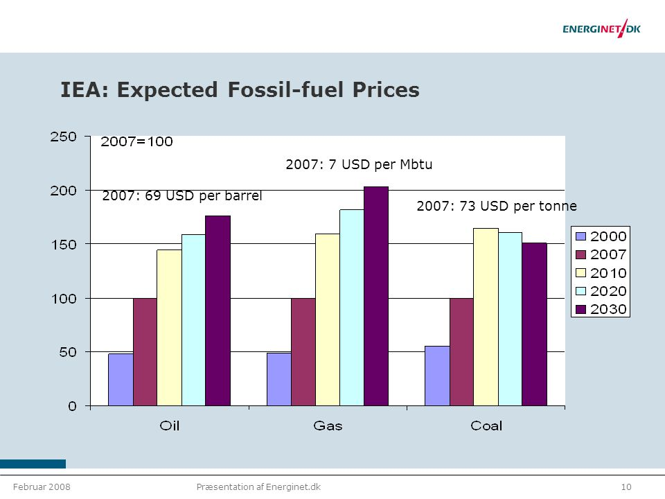 Februar 200810Præsentation af Energinet.dk IEA: Expected Fossil-fuel Prices 2007: 69 USD per barrel 2007: 7 USD per Mbtu 2007: 73 USD per tonne