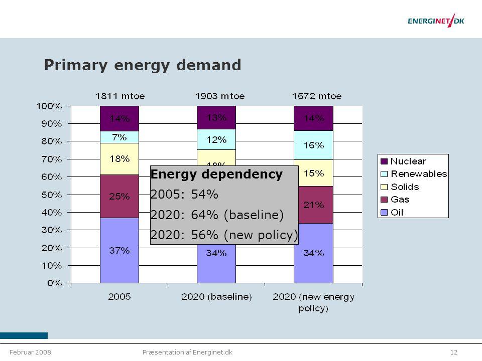 Februar 200812Præsentation af Energinet.dk Primary energy demand Energy dependency 2005: 54% 2020: 64% (baseline) 2020: 56% (new policy)