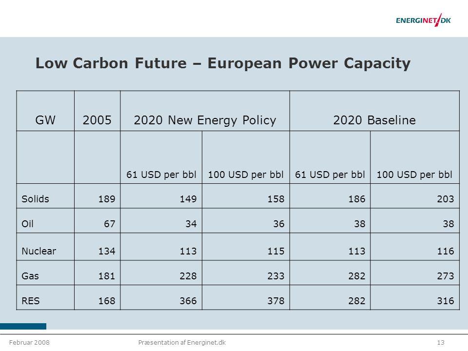 Februar 200813Præsentation af Energinet.dk Low Carbon Future – European Power Capacity GW20052020 New Energy Policy2020 Baseline 61 USD per bbl100 USD per bbl61 USD per bbl100 USD per bbl Solids189149158186203 Oil67343638 Nuclear134113115113116 Gas181228233282273 RES168366378282316