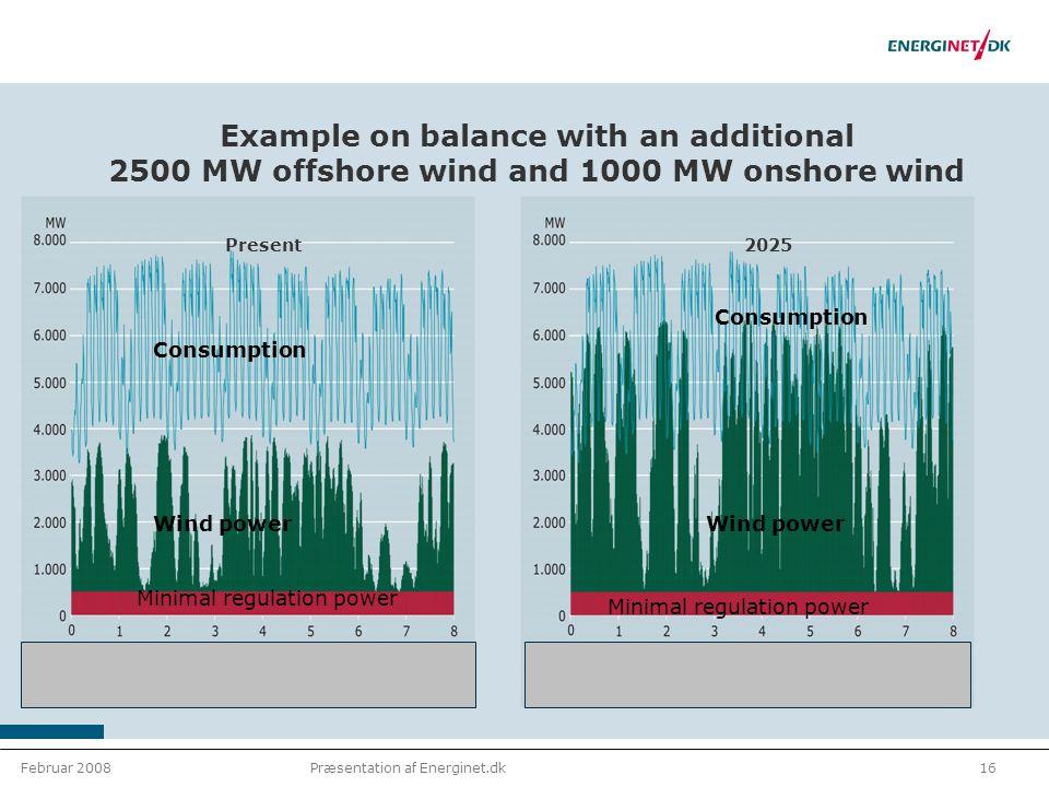 Februar 200816Præsentation af Energinet.dk Example on balance with an additional 2500 MW offshore wind and 1000 MW onshore wind Present2025 Minimal regulation power Wind power Consumption Wind power Minimal regulation power Consumption