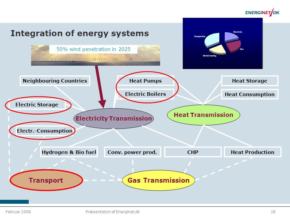 Februar 200818Præsentation af Energinet.dk 50% wind penetration in 2025 TransportGas Transmission Electricity Transmission Heat Transmission Hydrogen & Bio fuelConv.