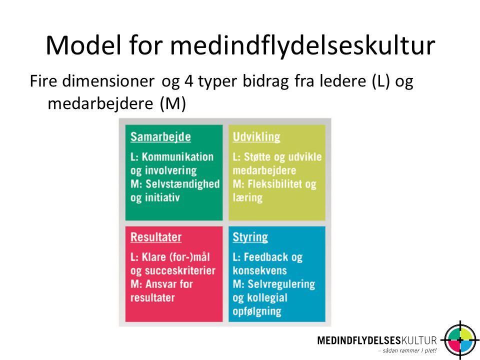 Model for medindflydelseskultur Fire dimensioner og 4 typer bidrag fra ledere (L) og medarbejdere (M)