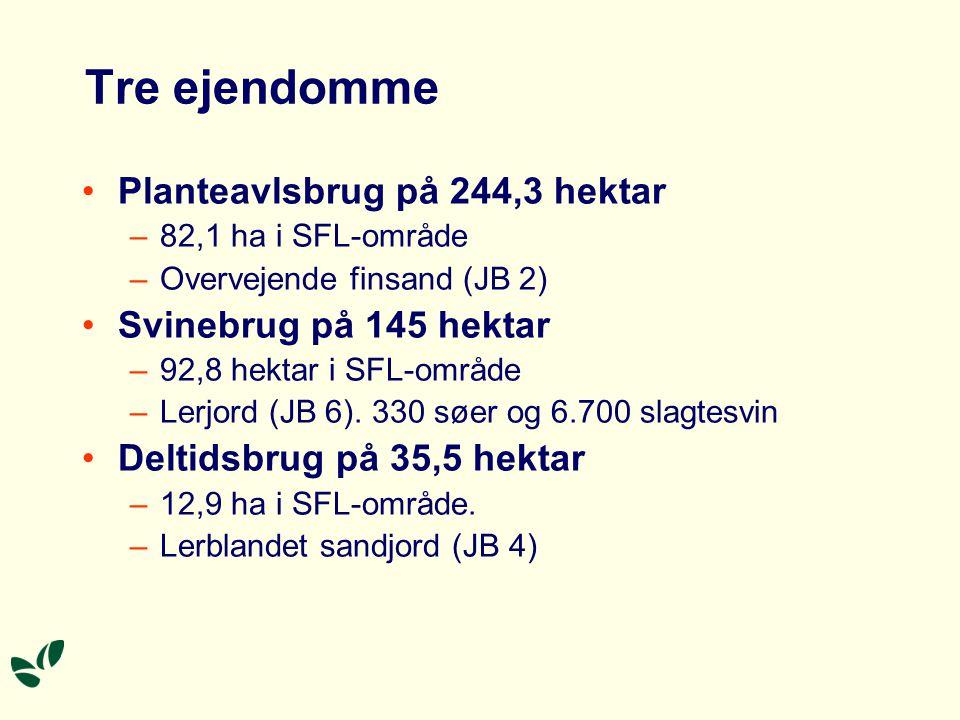 Tre ejendomme Planteavlsbrug på 244,3 hektar –82,1 ha i SFL-område –Overvejende finsand (JB 2) Svinebrug på 145 hektar –92,8 hektar i SFL-område –Lerjord (JB 6).