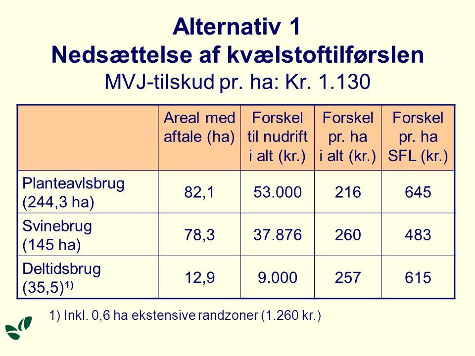 Alternativ 1 Nedsættelse af kvælstoftilførslen MVJ-tilskud pr.