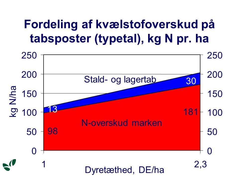 Fordeling af kvælstofoverskud på tabsposter (typetal), kg N pr.