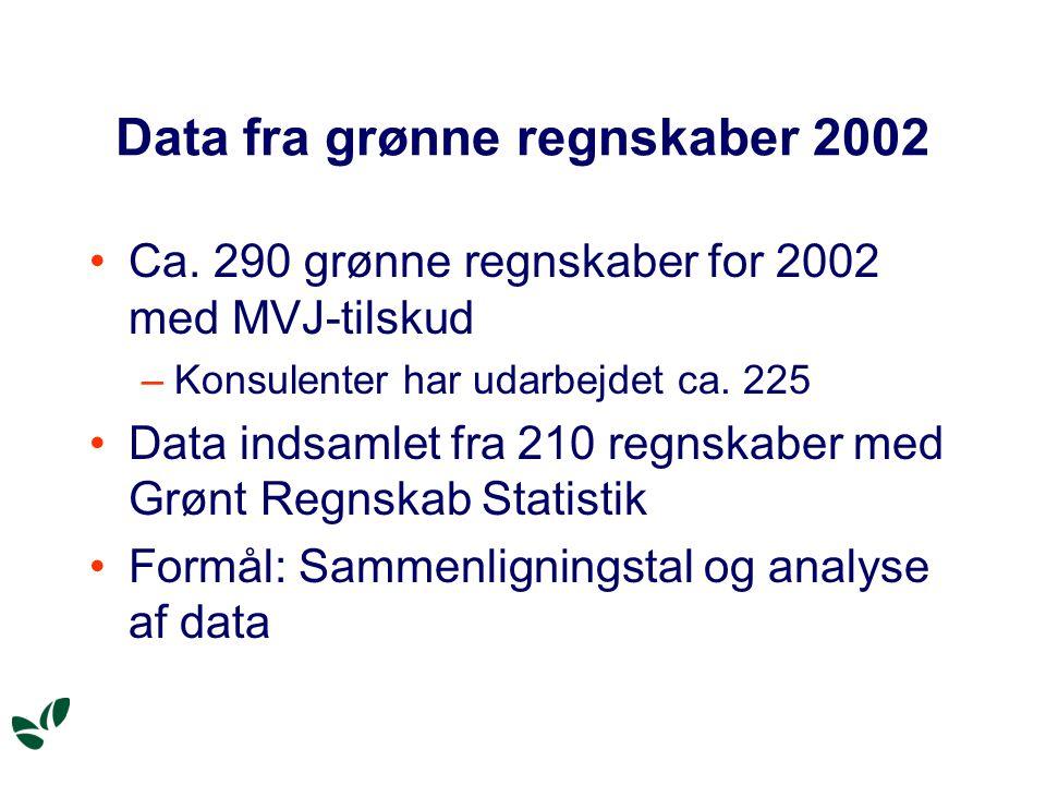 Data fra grønne regnskaber 2002 Ca.