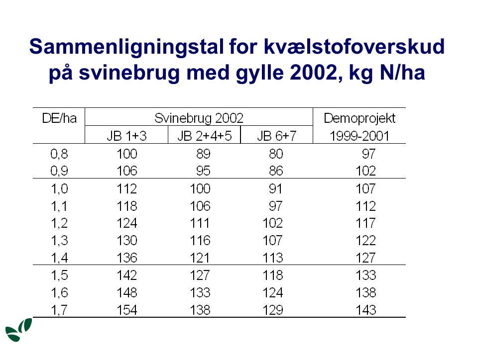 Sammenligningstal for kvælstofoverskud på svinebrug med gylle 2002, kg N/ha