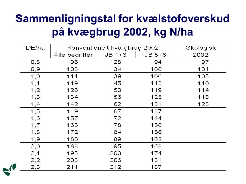 Sammenligningstal for kvælstofoverskud på kvægbrug 2002, kg N/ha