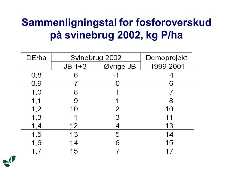 Sammenligningstal for fosforoverskud på svinebrug 2002, kg P/ha