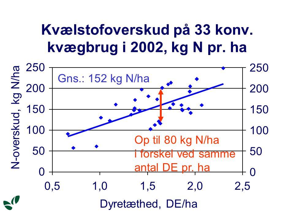 Kvælstofoverskud på 33 konv. kvægbrug i 2002, kg N pr.