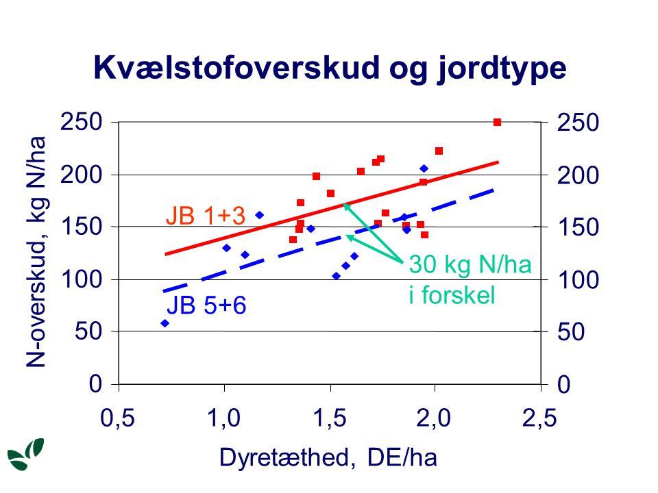 Kvælstofoverskud og jordtype JB 5+6 0 50 100 150 200 250 0,51,01,52,02,5 Dyretæthed, DE/ha N-overskud, kg N/ha 0 50 100 150 200 250 JB 1+3 30 kg N/ha i forskel
