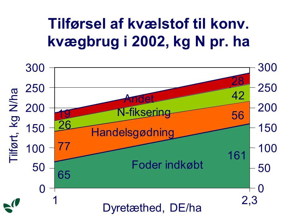 Tilførsel af kvælstof til konv. kvægbrug i 2002, kg N pr.