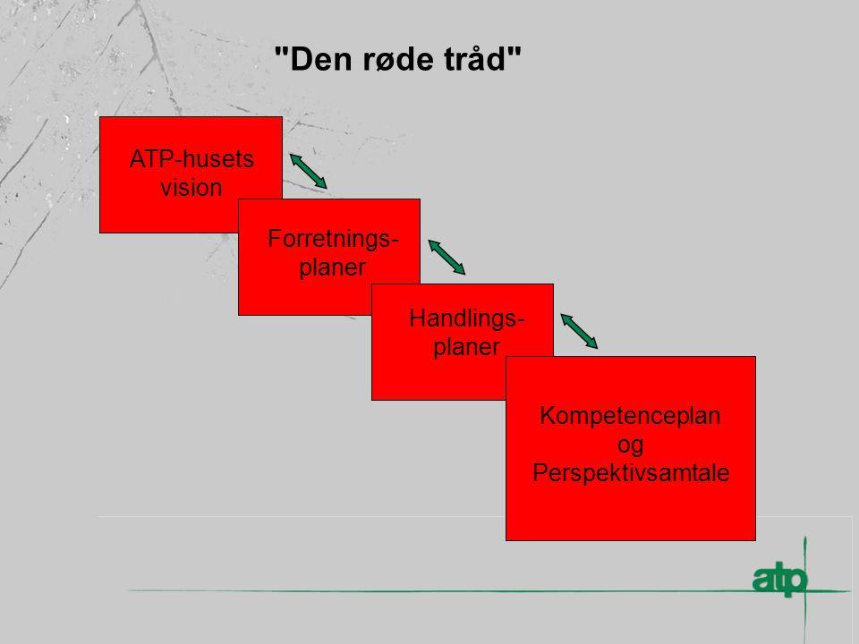 Den røde tråd ATP-husets vision Forretnings- planer Handlings- planer Kompetenceplan og Perspektivsamtale