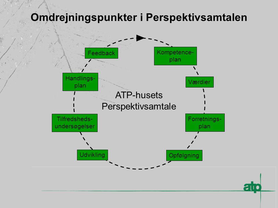 Omdrejningspunkter i Perspektivsamtalen ATP-husets Perspektivsamtale Kompetence- plan Feedback Handlings- plan Tilfredsheds- undersøgelser Udvikling Opfølgning Værdier Forretnings- plan