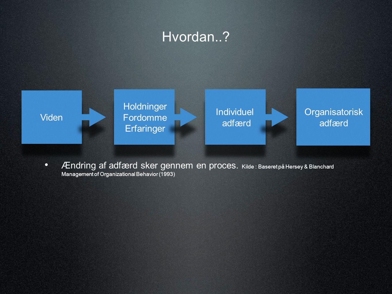 Det tekniske-organisatoriske læringsmiljø Arbejdsdeling og indhold Autonomi og kvalifikationsanvendelse Muligheder for social interaktion Belastninger Læring på arbejdspladsen/ i organisationen Medarbejdernes læringsforløb Arbejdserfaring Uddannelse Social baggrund Det sociale læringsmiljø Arbejdsfællesskaber Kulturrelle fællesskaber Politiske fællesskaber Afgørende elementer for læring på arbejdspladsen - Læringstrekanten.
