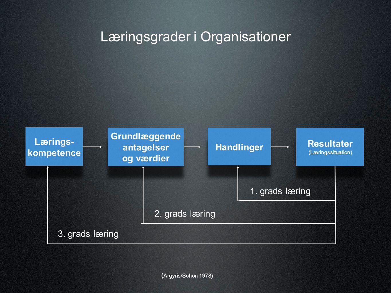 Den væsentligste forskel på niveau 1 og 2 + 3 er den lærendes bevidsthed.