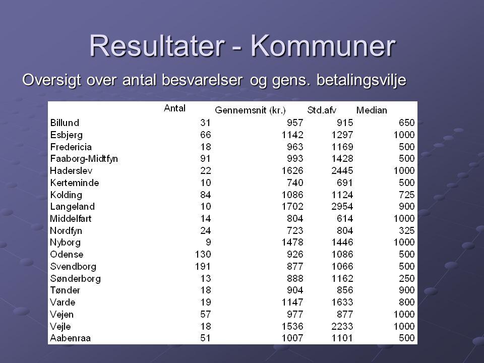 Resultater - Kommuner Oversigt over antal besvarelser og gens. betalingsvilje