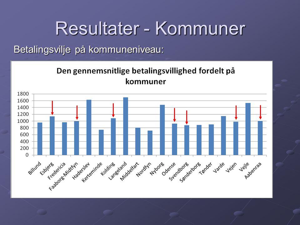 Resultater - Kommuner Betalingsvilje på kommuneniveau:
