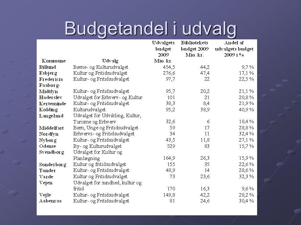 Budgetandel i udvalg