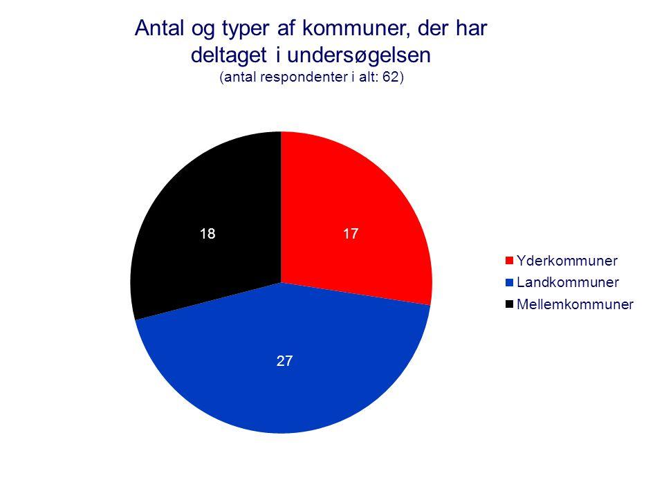 4 Antal og typer af kommuner, der har deltaget i undersøgelsen (antal respondenter i alt: 62)