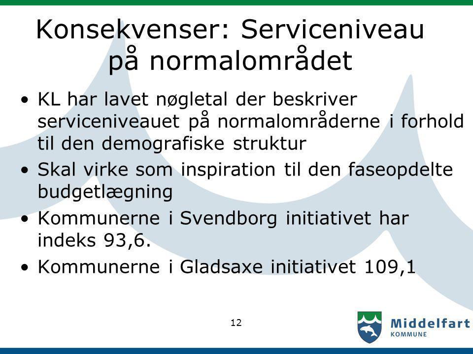 Konsekvenser: Serviceniveau på normalområdet KL har lavet nøgletal der beskriver serviceniveauet på normalområderne i forhold til den demografiske struktur Skal virke som inspiration til den faseopdelte budgetlægning Kommunerne i Svendborg initiativet har indeks 93,6.