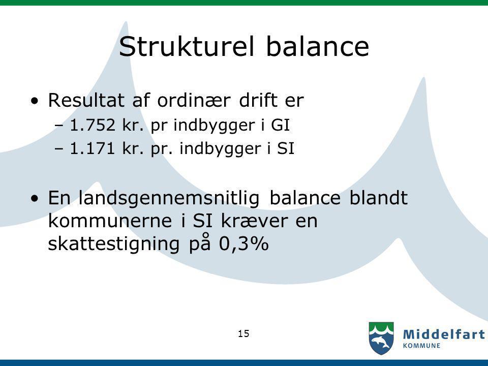 Strukturel balance Resultat af ordinær drift er –1.752 kr.