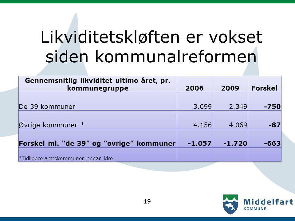 Likviditetskløften er vokset siden kommunalreformen 19