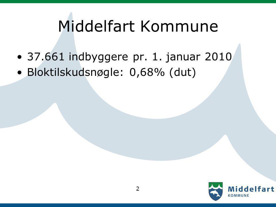 Middelfart Kommune 37.661 indbyggere pr. 1. januar 2010 Bloktilskudsnøgle: 0,68% (dut) 2