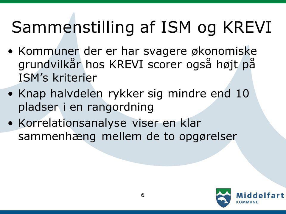 Sammenstilling af ISM og KREVI Kommuner der er har svagere økonomiske grundvilkår hos KREVI scorer også højt på ISM's kriterier Knap halvdelen rykker sig mindre end 10 pladser i en rangordning Korrelationsanalyse viser en klar sammenhæng mellem de to opgørelser 6