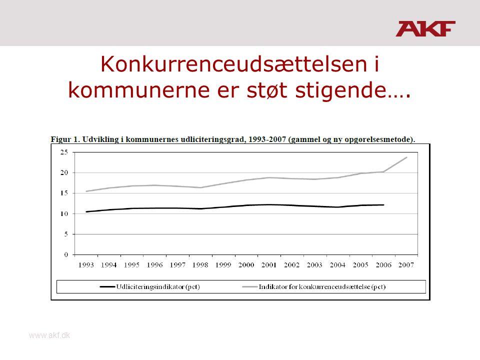 Konkurrenceudsættelsen i kommunerne er støt stigende…. www.akf.dk