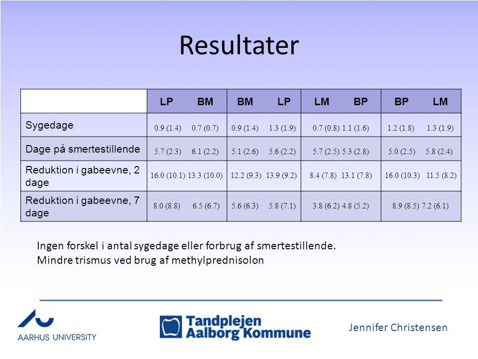 Jennifer Christensen Resultater LP BMBM LPLM BPBP LM Sygedage 0.9 (1.4) 0.7 (0.7) 0.9 (1.4) 1.3 (1.9) 0.7 (0.8) 1.1 (1.6) 1.2 (1.8) 1.3 (1.9) Dage på smertestillende 5.7 (2.3) 6.1 (2.2) 5.1 (2.6) 5.6 (2.2) 5.7 (2.5) 5.3 (2.8) 5.0 (2.5) 5.8 (2.4) Reduktion i gabeevne, 2 dage 16.0 (10.1) 13.3 (10.0) 12.2 (9.3) 13.9 (9.2) 8.4 (7.8) 13.1 (7.8) 16.0 (10.3) 11.5 (8.2) Reduktion i gabeevne, 7 dage 8.0 (8.8) 6.5 (6.7) 5.6 (6.3) 5.8 (7.1) 3.8 (6.2) 4.8 (5.2) 8.9 (8.5) 7.2 (6.1) Ingen forskel i antal sygedage eller forbrug af smertestillende.