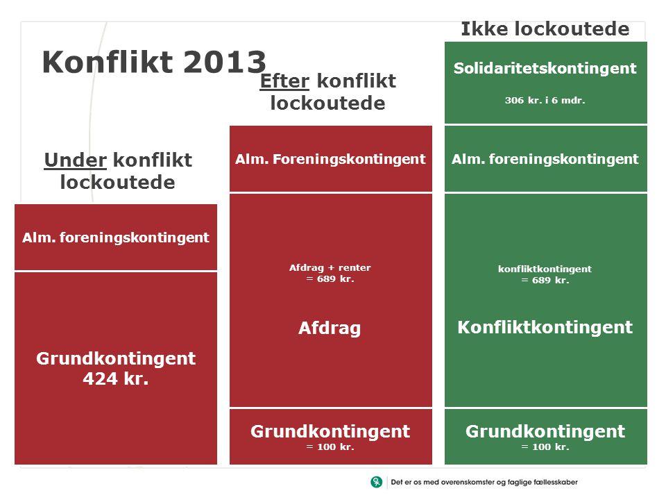 Konflikt 2013 Grundkontingent 424 kr. Grundkontingent = 100 kr.