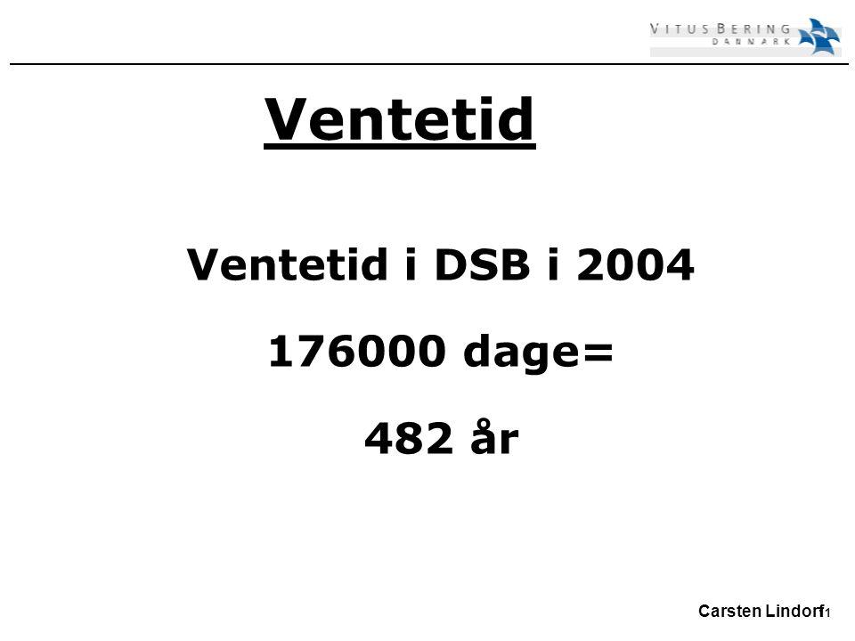 11 Carsten Lindorf Ventetid Ventetid i DSB i 2004 176000 dage= 482 år