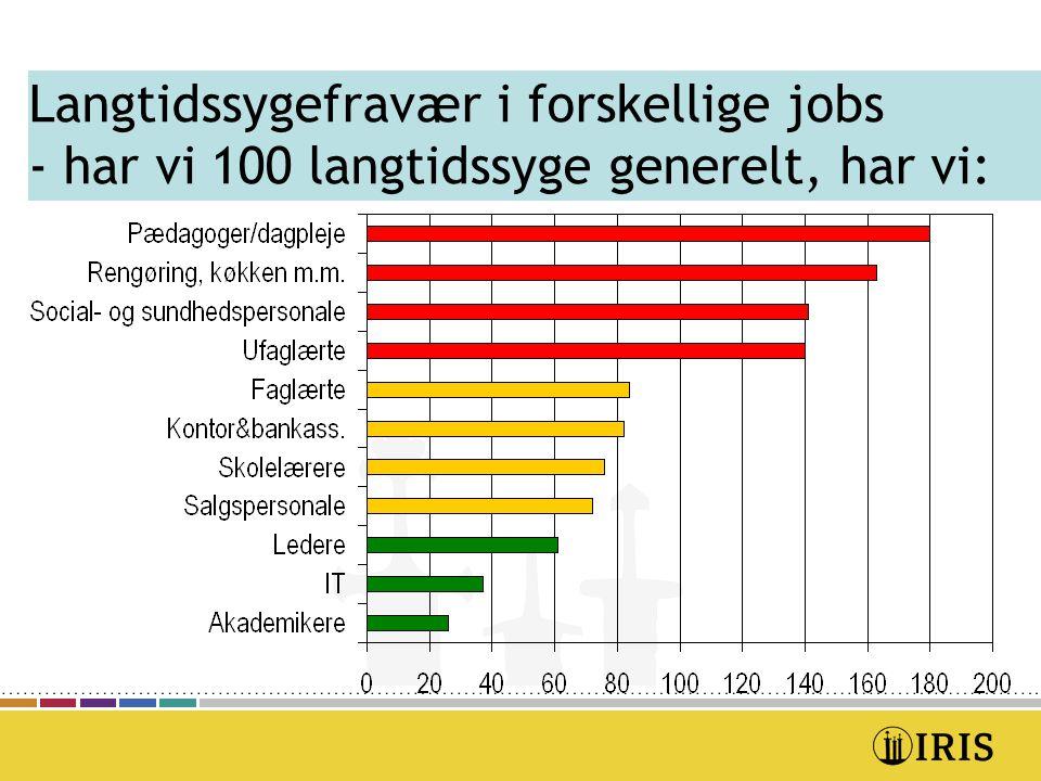 Langtidssygefravær i forskellige jobs - har vi 100 langtidssyge generelt, har vi: