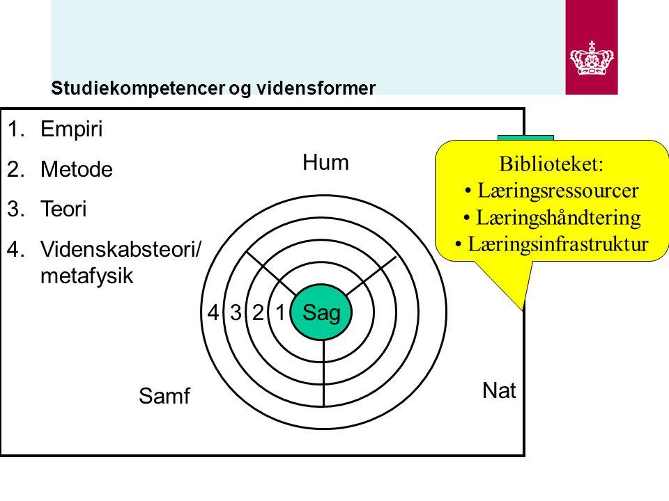 Studiekompetencer og vidensformer Sag Hum Samf Nat 1234 1.Empiri 2.Metode 3.Teori 4.Videnskabsteori/ metafysik Fag Refleksions- niveau Biblioteket: Læringsressourcer Læringshåndtering Læringsinfrastruktur