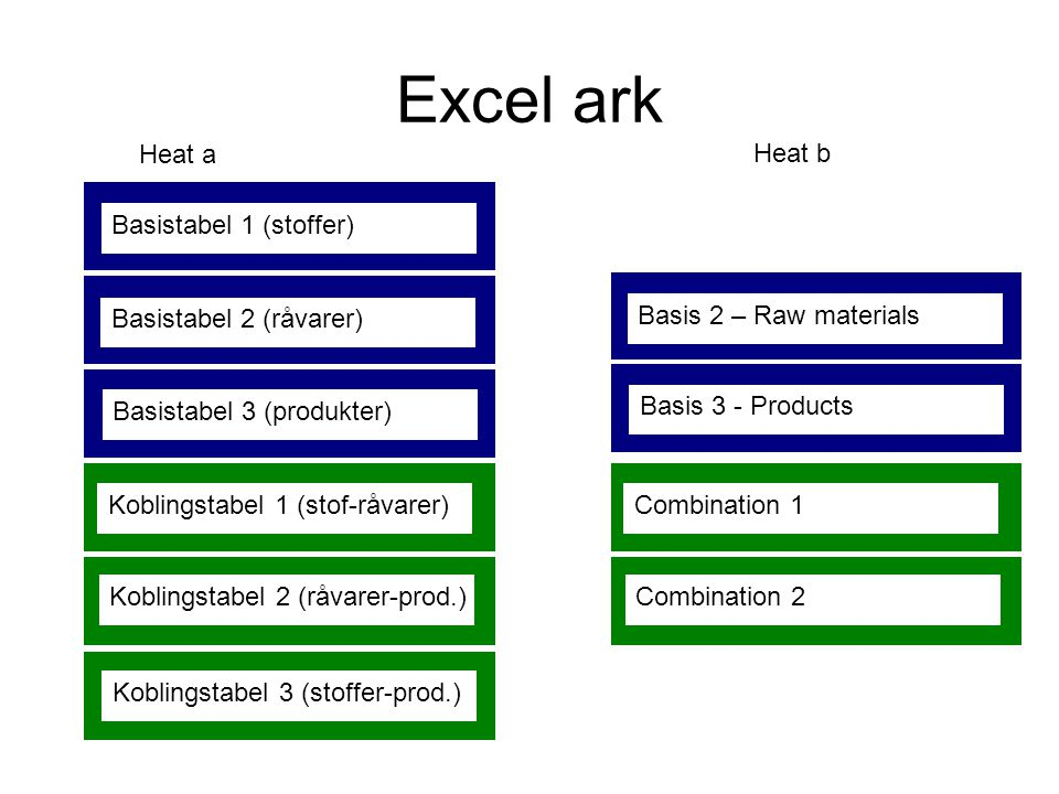 Excel ark Heat a Heat b Basistabel 1 (stoffer) Koblingstabel 1 (stof-råvarer) Koblingstabel 2 (råvarer-prod.) Koblingstabel 3 (stoffer-prod.) Basistabel 2 (råvarer) Basistabel 3 (produkter) Combination 1 Combination 2 Basis 2 – Raw materials Basis 3 - Products
