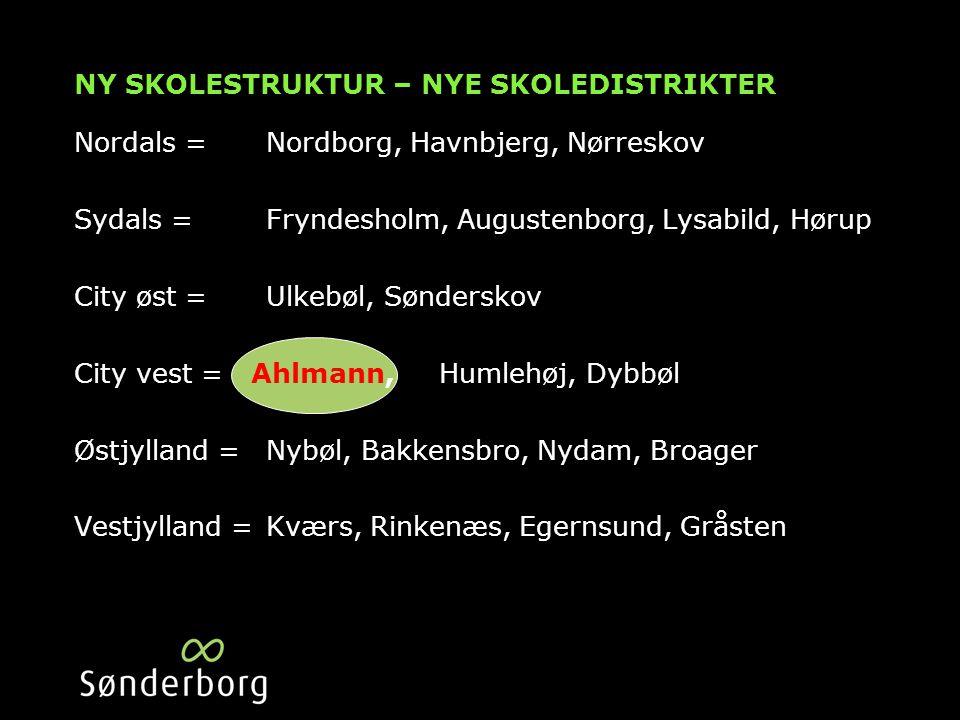 NY SKOLESTRUKTUR – NYE SKOLEDISTRIKTER Nordals = Nordborg, Havnbjerg, Nørreskov Sydals =Fryndesholm, Augustenborg, Lysabild, Hørup City øst =Ulkebøl, Sønderskov City vest = Ahlmann, Humlehøj, Dybbøl Østjylland =Nybøl, Bakkensbro, Nydam, Broager Vestjylland =Kværs, Rinkenæs, Egernsund, Gråsten