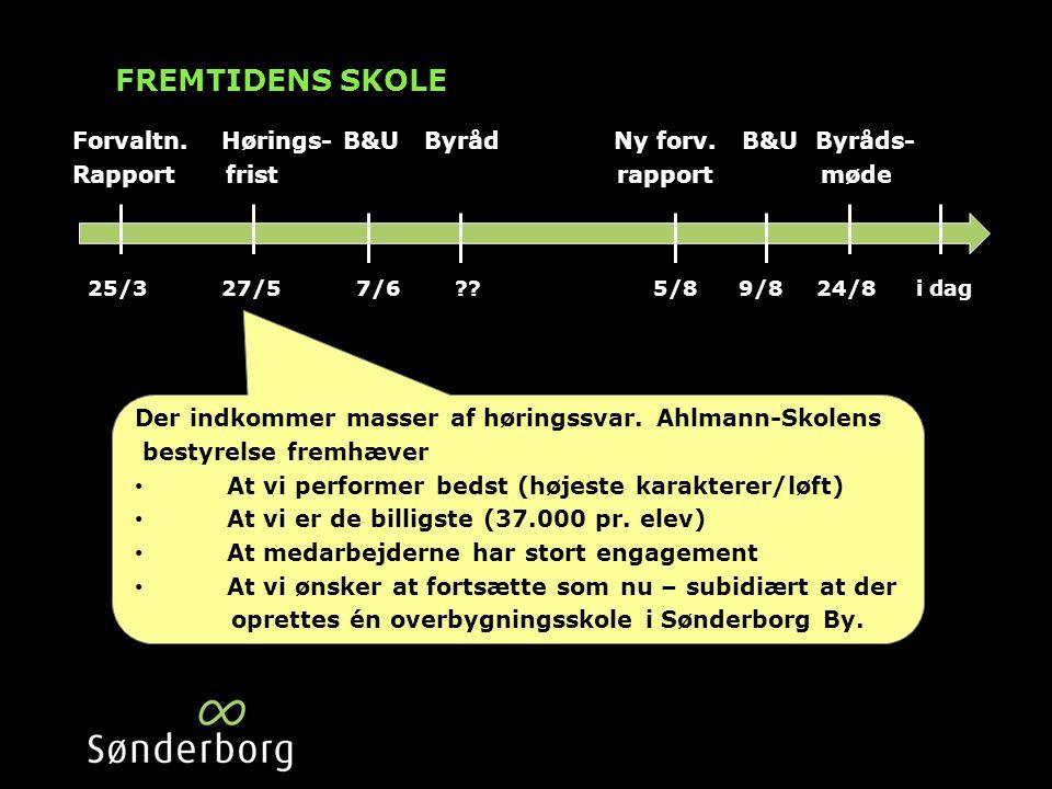 FREMTIDENS SKOLE Forvaltn. Hørings- B&U Byråd Ny forv.