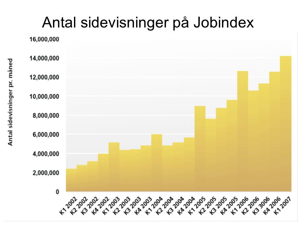 Antal sidevisninger på Jobindex