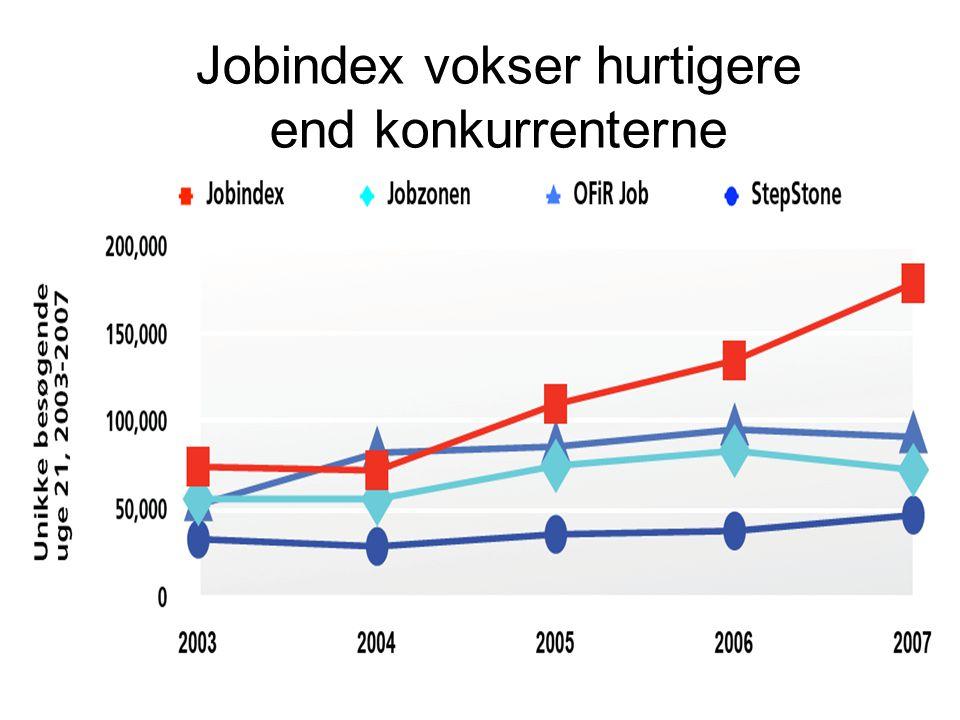 Jobindex vokser hurtigere end konkurrenterne