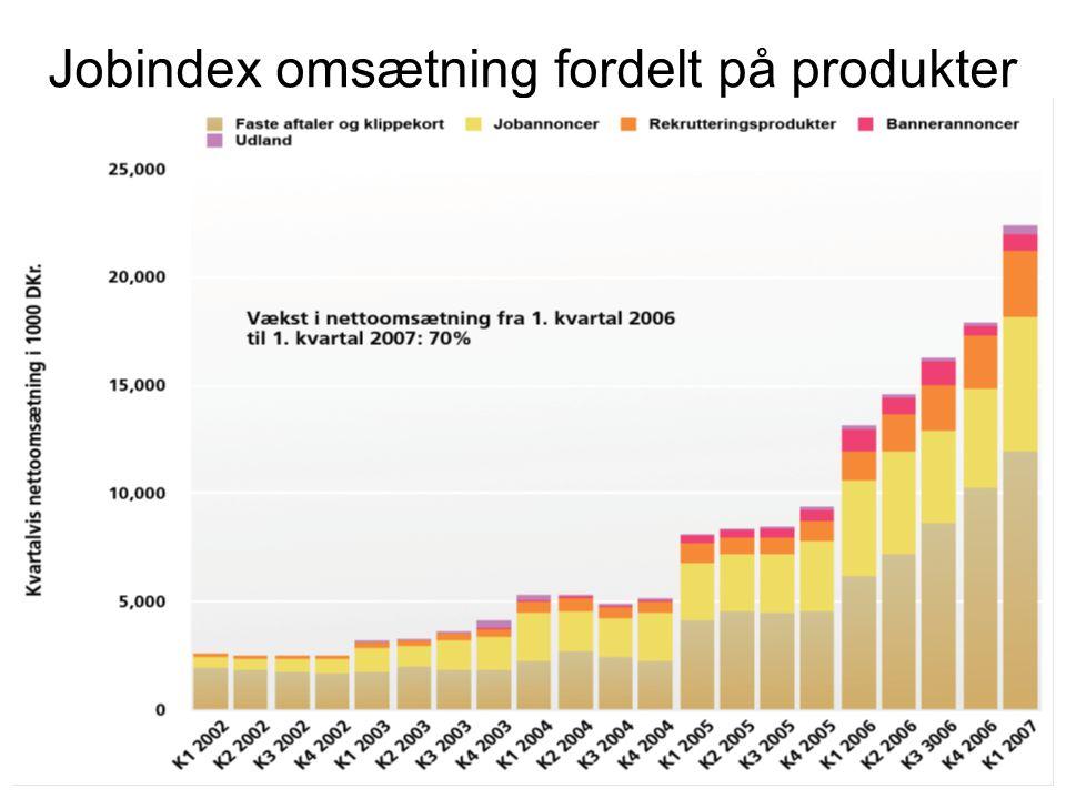 Jobindex omsætning fordelt på produkter