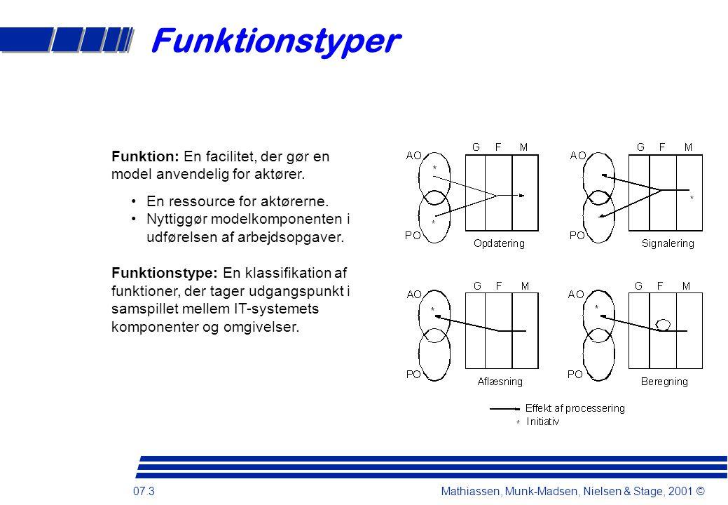07.3 Mathiassen, Munk-Madsen, Nielsen & Stage, 2001 © Funktionstyper Funktion: En facilitet, der gør en model anvendelig for aktører.