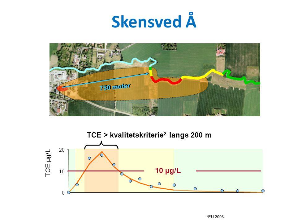 TCE > kvalitetskriterie 2 langs 200 m 0 10 20 TCE µg/L 2 EU 2006 10 µg/L 750 meter Skensved Å