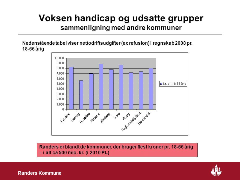 10 Randers Kommune Voksen handicap og udsatte grupper sammenligning med andre kommuner Randers er blandt de kommuner, der bruger flest kroner pr.