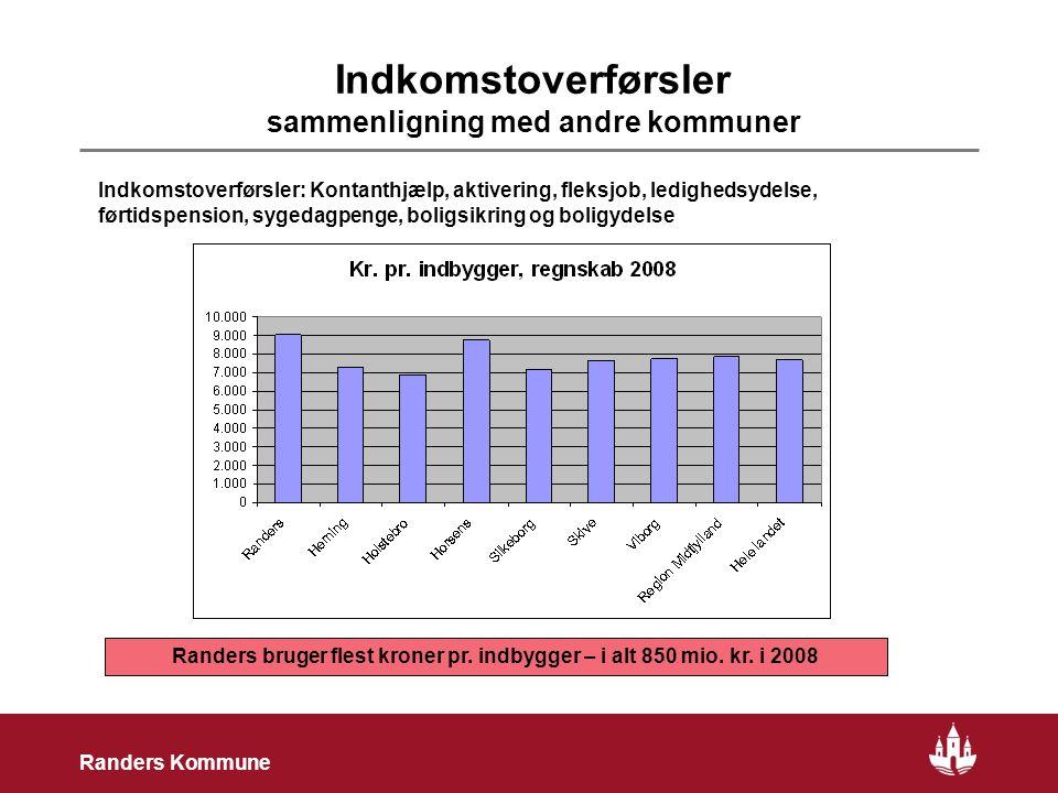 7 Randers Kommune Indkomstoverførsler sammenligning med andre kommuner Randers bruger flest kroner pr.