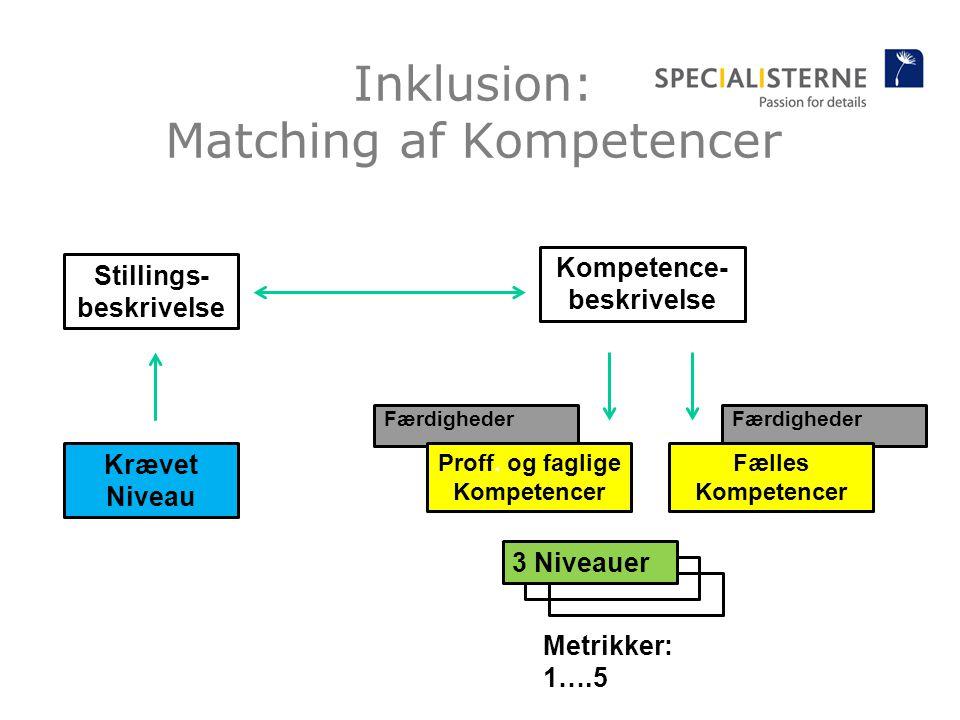 Færdigheder Inklusion: Matching af Kompetencer Kompetence- beskrivelse Stillings- beskrivelse 3 Niveauer Metrikker: 1….5 Krævet Niveau Fælles Kompetencer Proff.