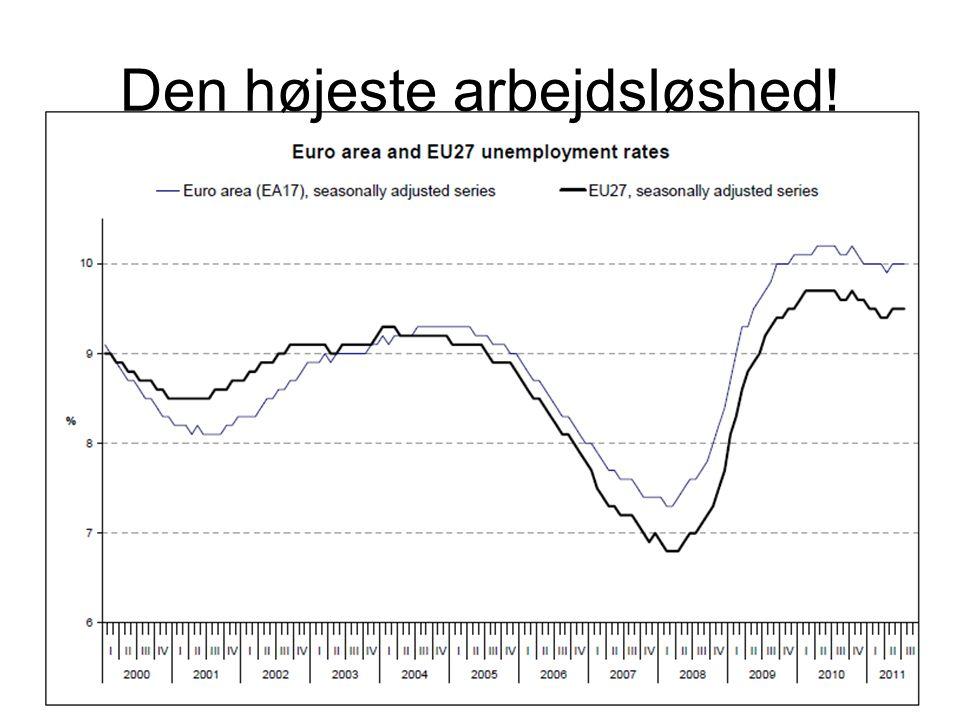 Den højeste arbejdsløshed!