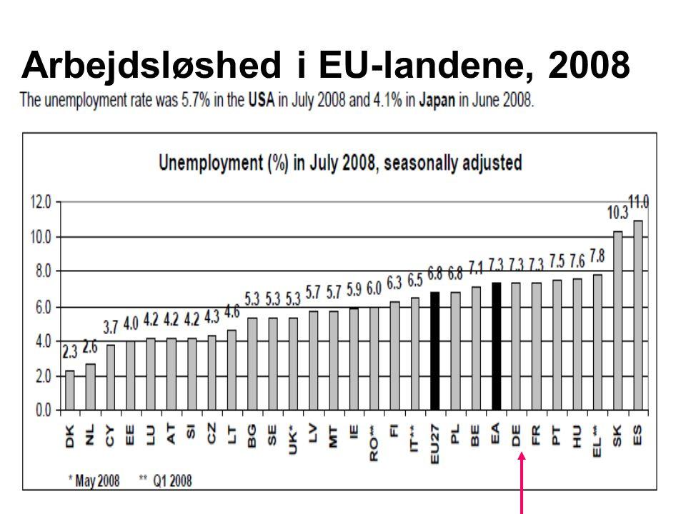 Arbejdsløshed i EU-landene, 2008